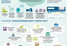 Plakat Augustowska Karta Turysty
